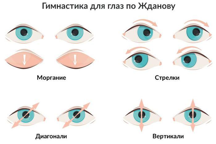 Система Жданова