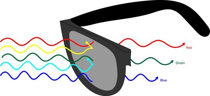 Модные очки для дальтоников