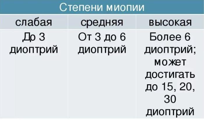 Типы миопии