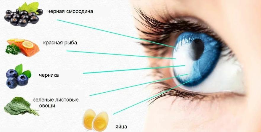 Витамины полезные для глаз